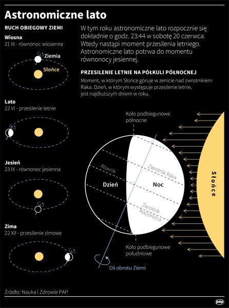 20 czerwca rozpoczyna się astronomiczne lato (PAP/Maciej Zieliński)