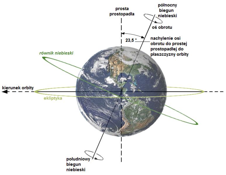Ekliptyka i jej związek z nachyleniem osi obrotu (Wikimedia Commons/ Dna-webmaster - CC BY 3.0)